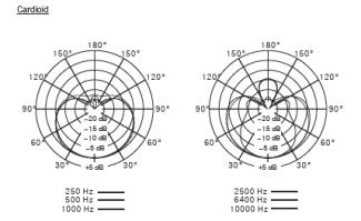 Shure KSM44A polar response chart (cardioid)