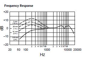 Shure Beta 57 frequency response chart