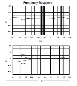 Shure KSM141 frequency response chart