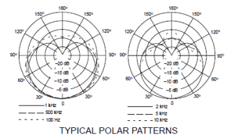 Shure SM81 polar response chart